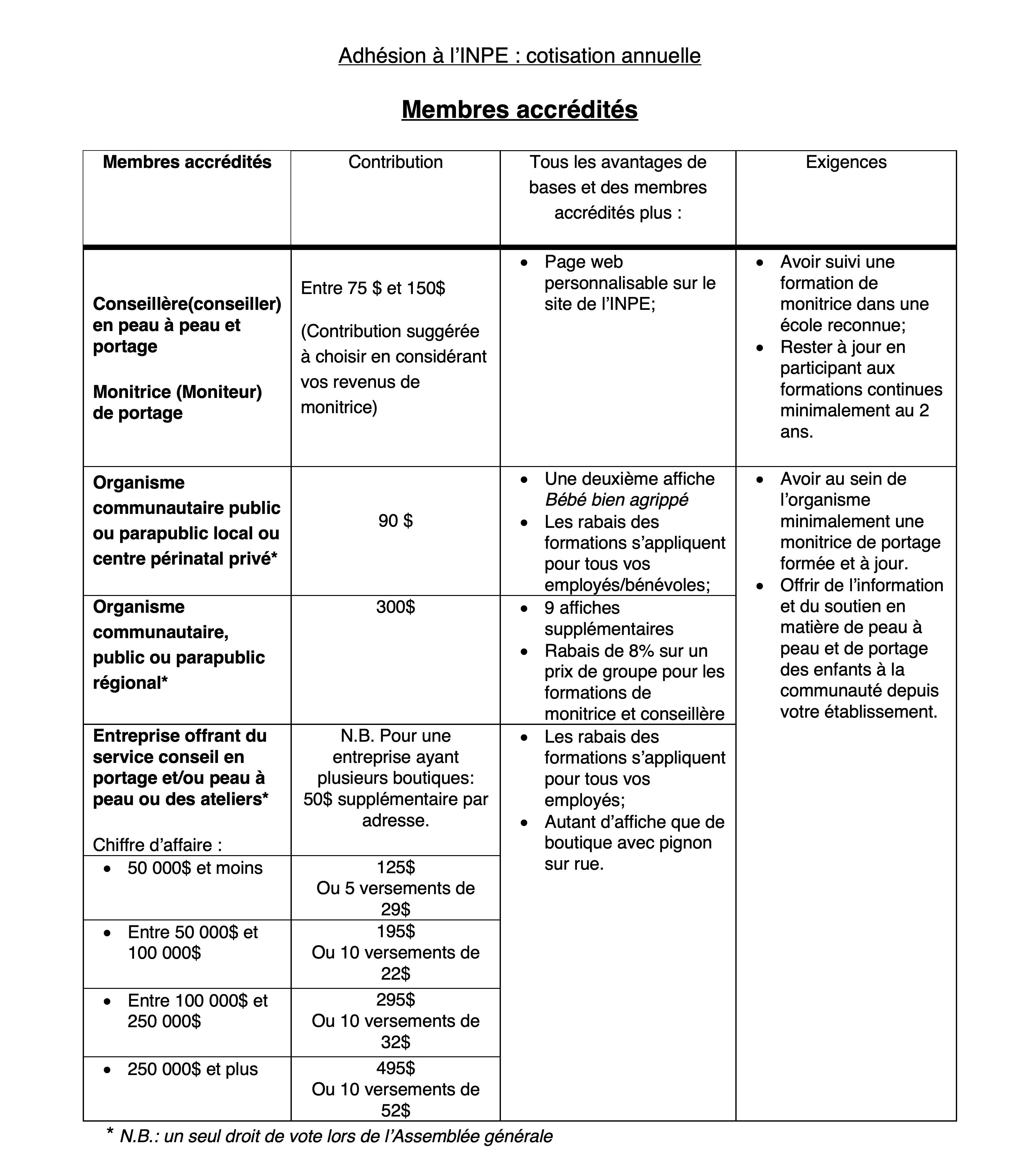 Tableau cotisation membre accrédité à l'INPE
